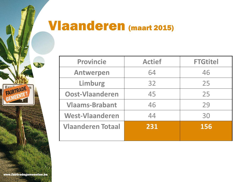 Vlaanderen (maart 2015) ProvincieActiefFTGtitel Antwerpen6446 Limburg3225 Oost-Vlaanderen4525 Vlaams-Brabant4629 West-Vlaanderen4430 Vlaanderen Totaal