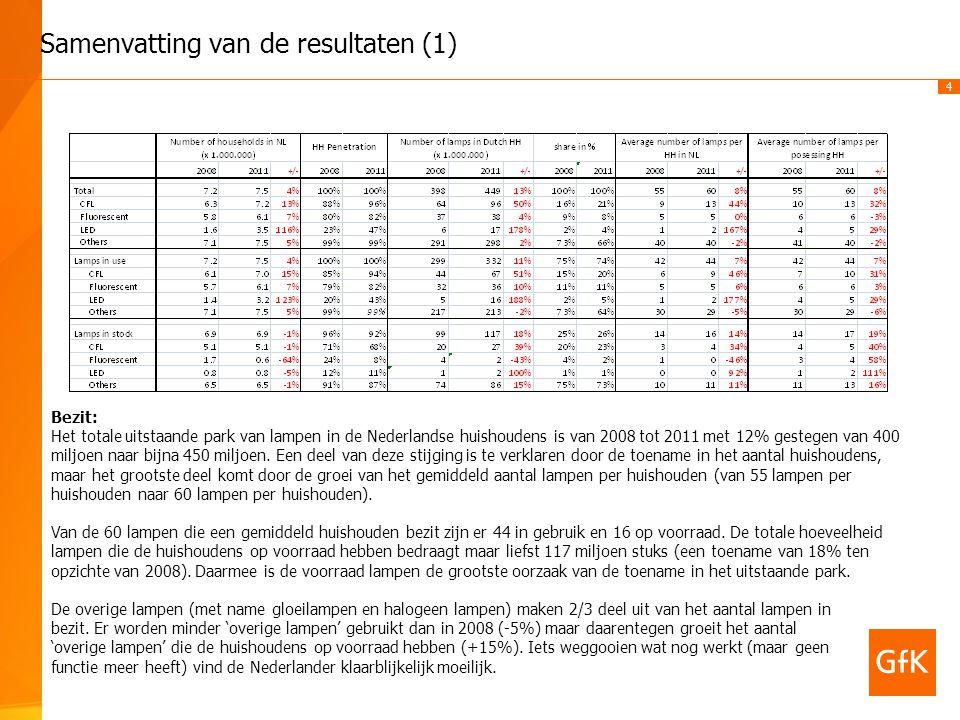 4 Samenvatting van de resultaten (1) Bezit: Het totale uitstaande park van lampen in de Nederlandse huishoudens is van 2008 tot 2011 met 12% gestegen van 400 miljoen naar bijna 450 miljoen.