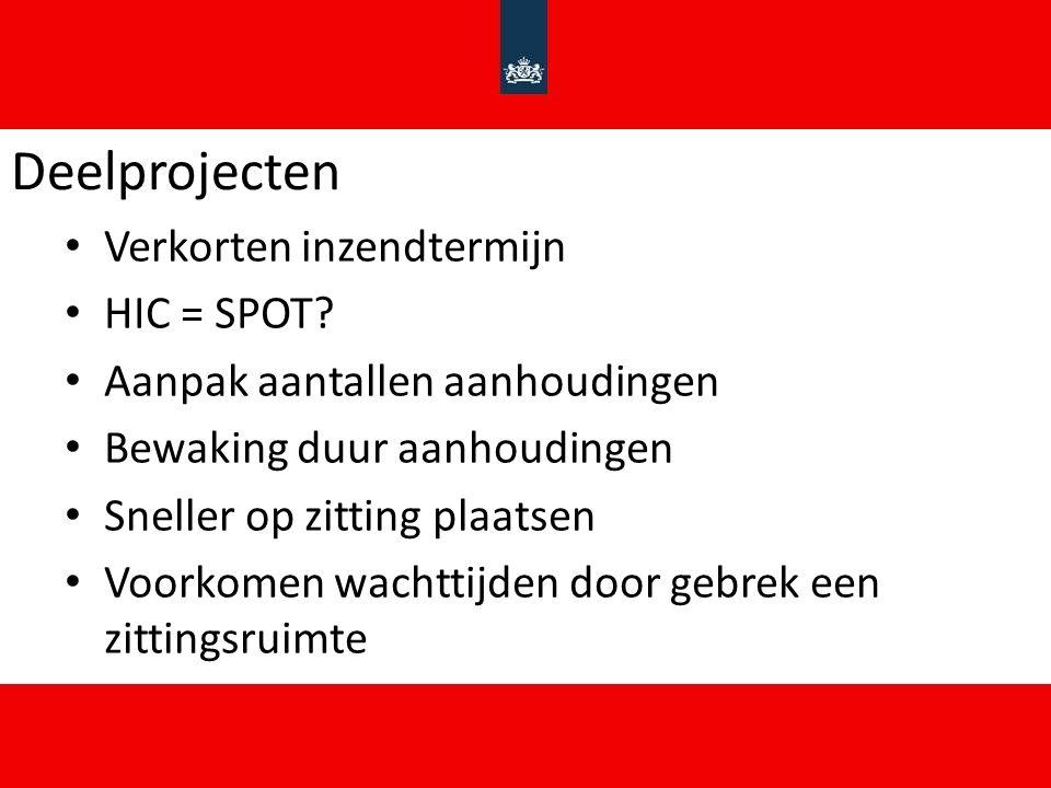 Deelprojecten Verkorten inzendtermijn HIC = SPOT.