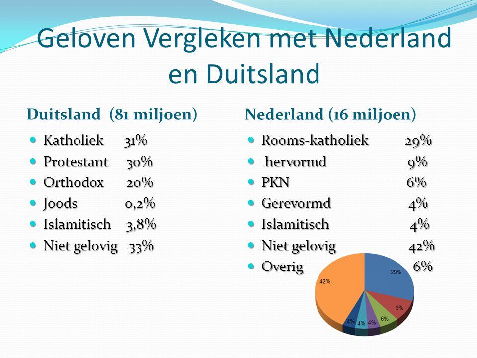 Geloven Vergleken met Nederland en Duitsland Duitsland (81 miljoen) Nederland (16 miljoen) Katholiek31% Katholiek31% Protestant 30% Protestant 30% Ort