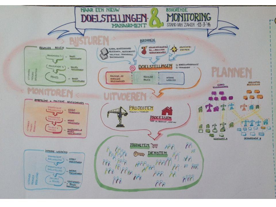 Gebruiker ziet de plaats in het proces Te configureren door de klant via Visio 20 Dynamische workflow / type project Grafisch voorgesteld
