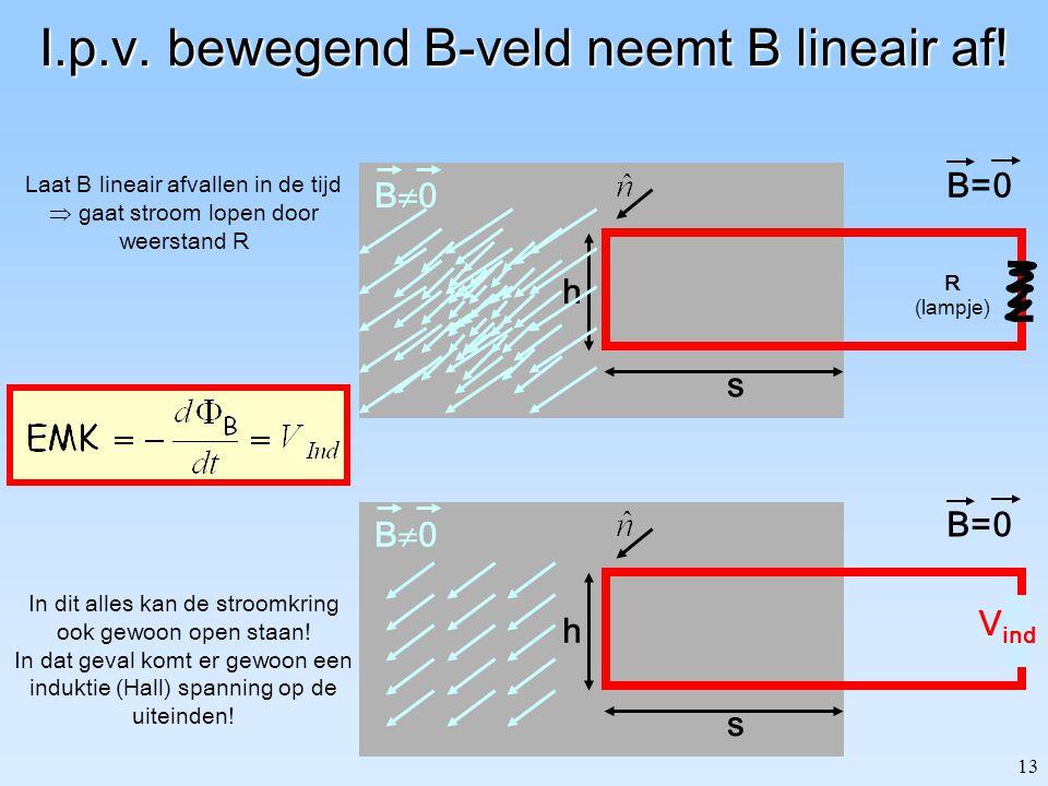 12 Beweeg magneet i.p.v. stroomlus! Stroom identiek aan vorige voorbeeld: (a) gebruik relativiteit principe (b) doe gewoon de proef! Wat is de EMK voo