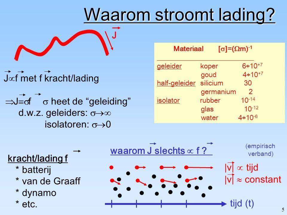 35 Energie in: E-veld A: oppervlak d: plaatafstand C E  0 in het volume=dA