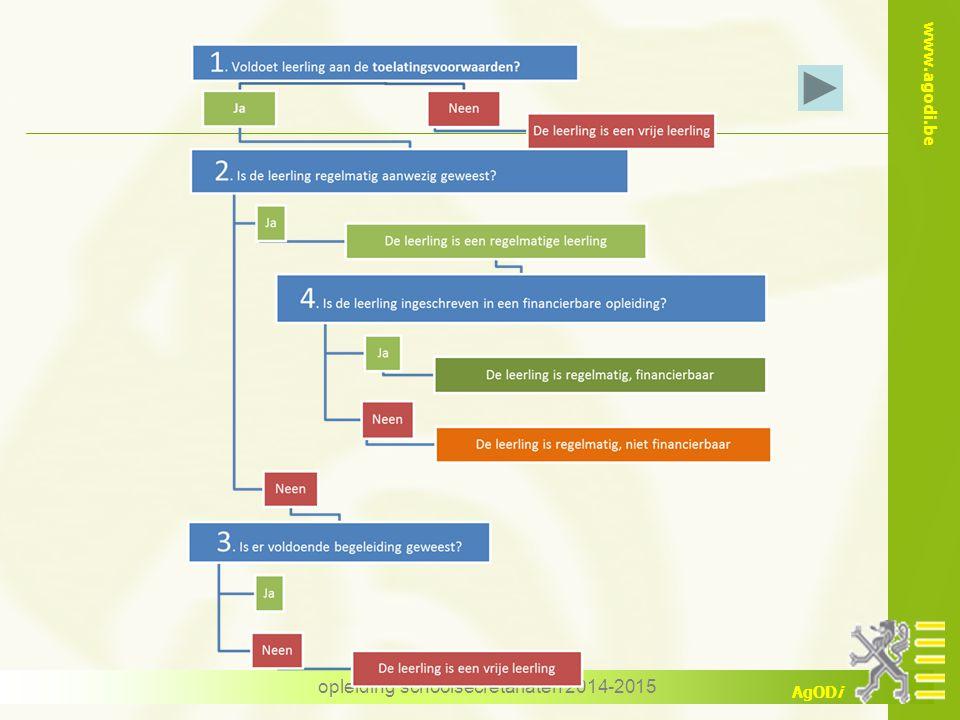 www.agodi.be AgODi opleiding schoolsecretariaten 2014-2015 Aandachtspunten bij zendingen Stuur alle interimarissen door met ATO 1 Zo niet worden de uren meegeteld Vervanging niet gekoppeld aan vakken, wel aan pakketten en ambten Vervang alle dienstonderbrekingen (DO) Ook de TAO en de TBSPA.