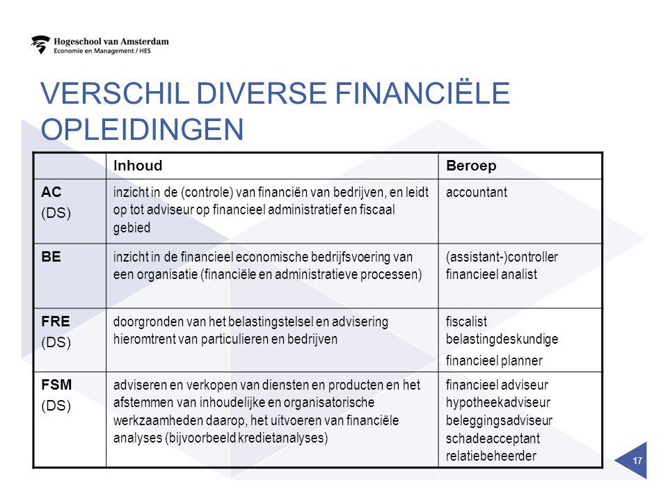 VERSCHIL DIVERSE FINANCIËLE OPLEIDINGEN InhoudBeroep AC (DS) inzicht in de (controle) van financiën van bedrijven, en leidt op tot adviseur op financieel administratief en fiscaal gebied accountant BE inzicht in de financieel economische bedrijfsvoering van een organisatie (financiële en administratieve processen) (assistant-)controller financieel analist FRE (DS) doorgronden van het belastingstelsel en advisering hieromtrent van particulieren en bedrijven fiscalist belastingdeskundige financieel planner FSM (DS) adviseren en verkopen van diensten en producten en het afstemmen van inhoudelijke en organisatorische werkzaamheden daarop, het uitvoeren van financiële analyses (bijvoorbeeld kredietanalyses) financieel adviseur hypotheekadviseur beleggingsadviseur schadeacceptant relatiebeheerder 17