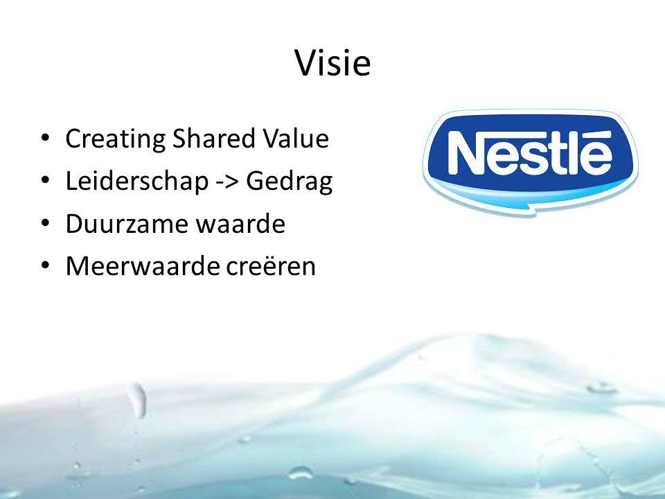 Visie Creating Shared Value Leiderschap -> Gedrag Duurzame waarde Meerwaarde creëren