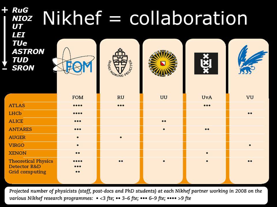 Nikhef = collaboration RuG NIOZ UT LEI TUe ASTRON TUD SRON +