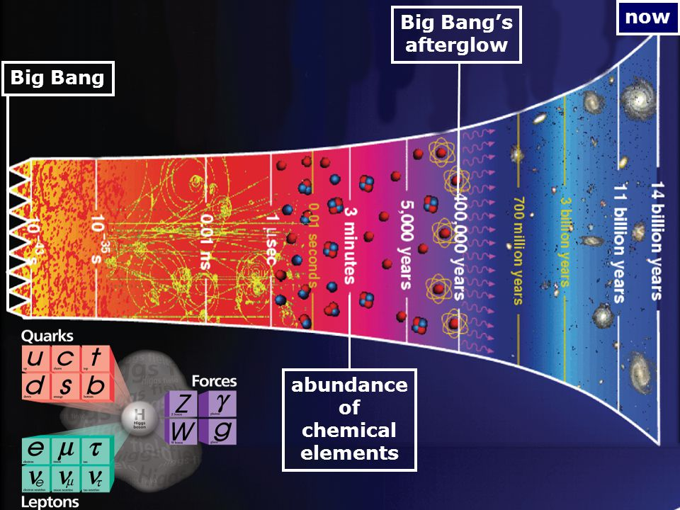 1907-1912: Wulf & Hess cosmic-rays 1907: Nauwe samenwerking tussen Koninklijke Olie (NL) & Shell Co.