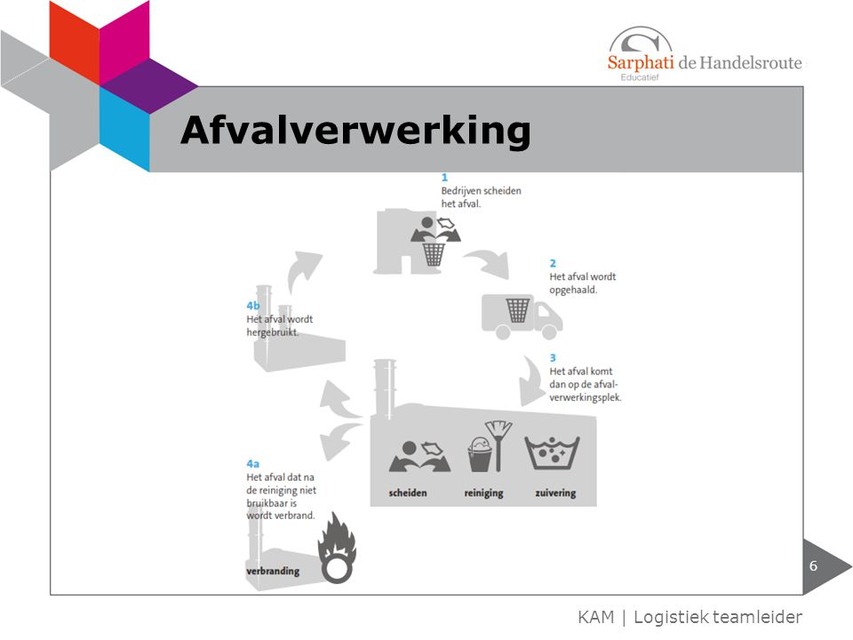 6 KAM | Logistiek teamleider Afvalverwerking