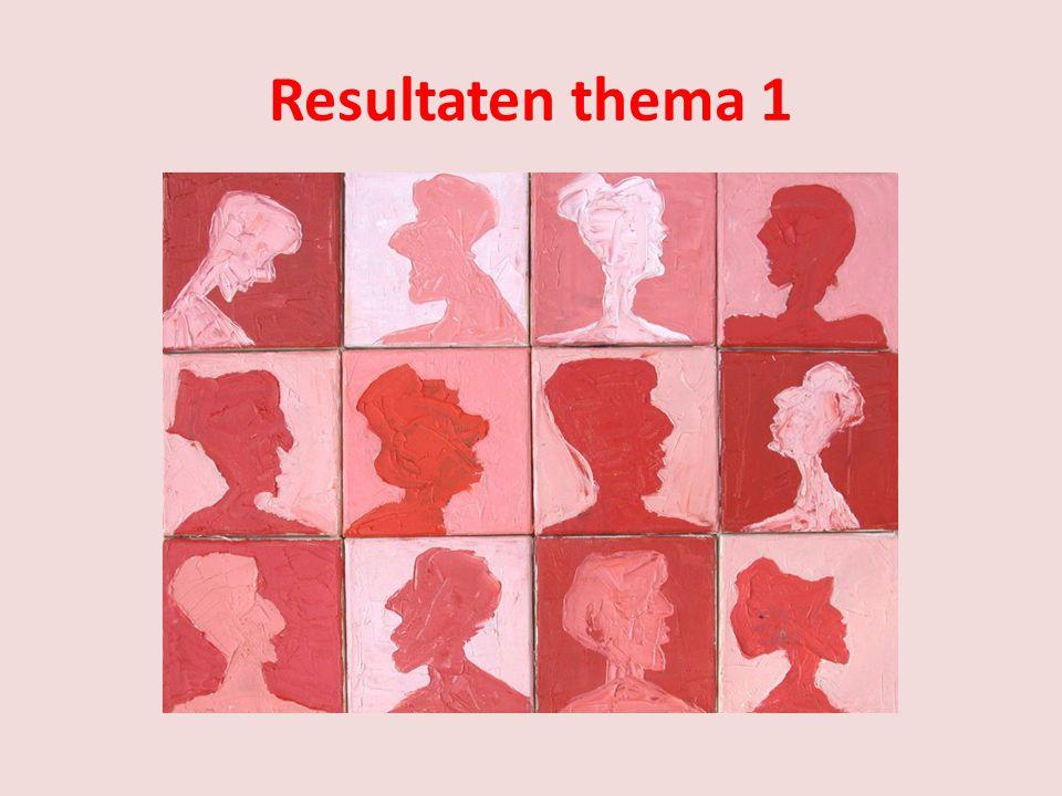 Resultaten thema 1