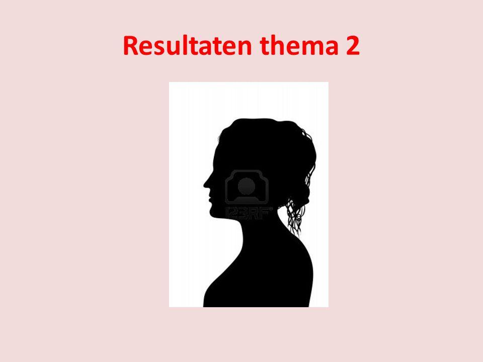 Resultaten thema 2