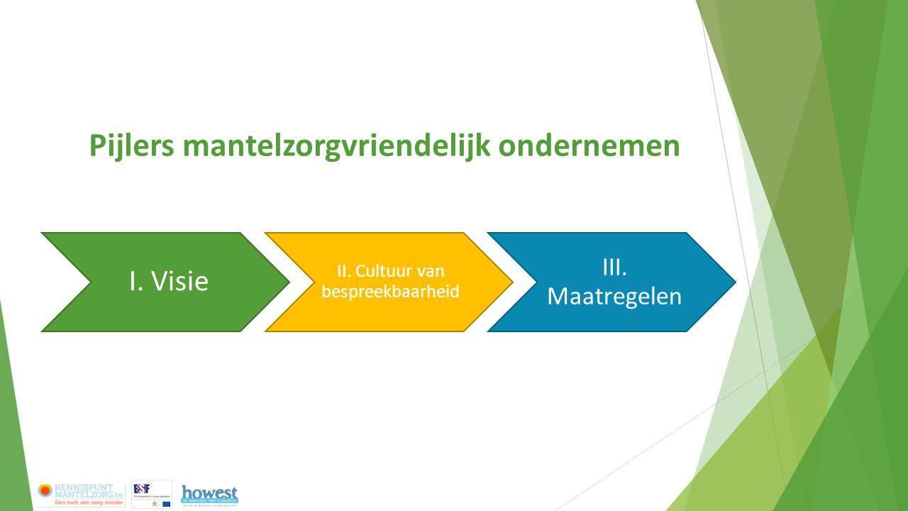 Pijlers mantelzorgvriendelijk ondernemen Update traject Voorstel conceptualisatie Bespreking II. Cultuur van bespreekbaarhei d en vertrouwen III. Maat