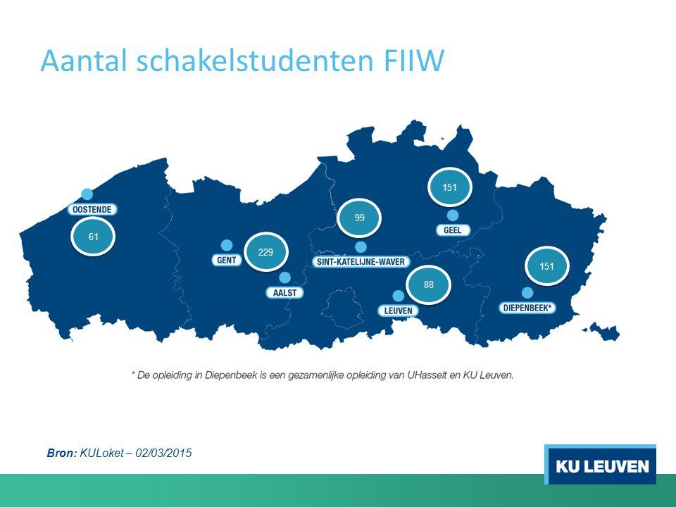 Aantal schakelstudenten FIIW 229 61 99 151 88 151 Bron: KULoket – 02/03/2015
