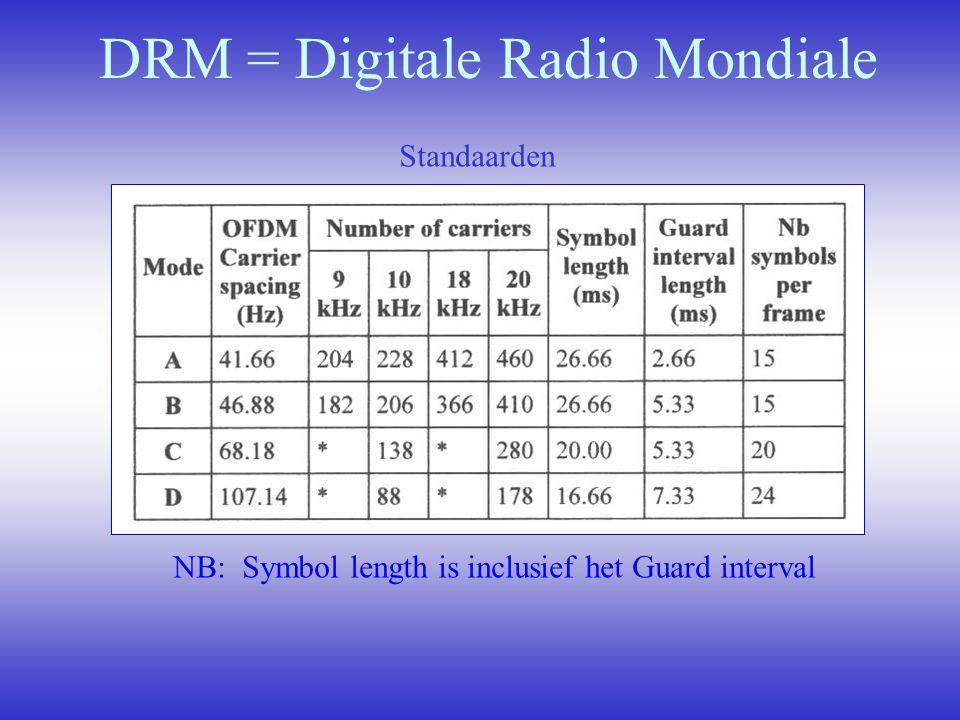 DRM = Digitale Radio Mondiale Standaarden NB: Symbol length is inclusief het Guard interval
