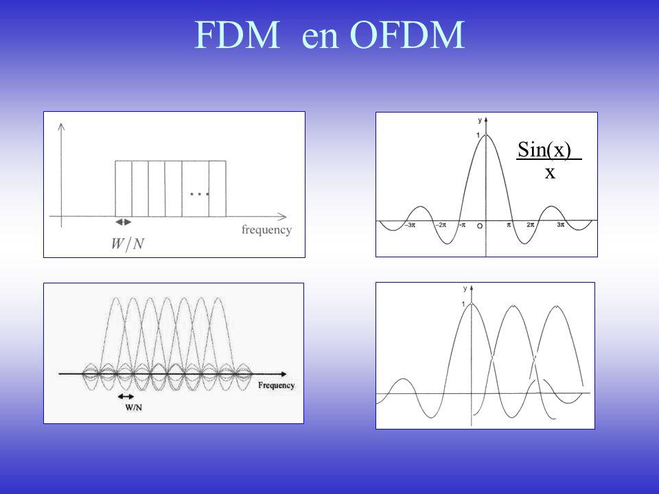 FDM en OFDM Sin(x) x