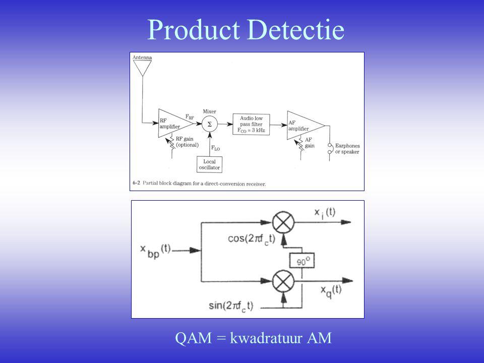 Product Detectie QAM = kwadratuur AM