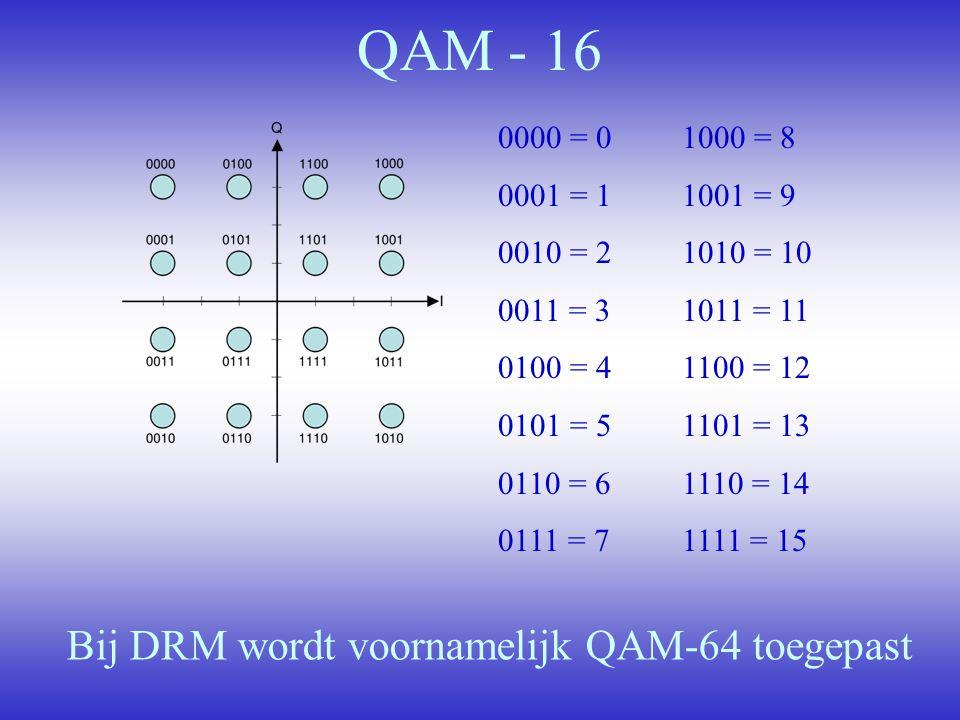 QAM - 16 Bij DRM wordt voornamelijk QAM-64 toegepast 0000 = 0 0001 = 1 0010 = 2 0011 = 3 0100 = 4 0101 = 5 0110 = 6 0111 = 7 1000 = 8 1001 = 9 1010 =