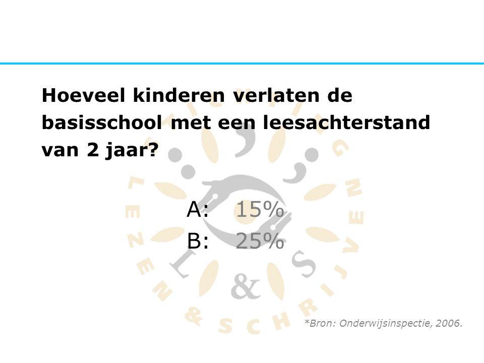Hoeveel kinderen verlaten de basisschool met een leesachterstand van 2 jaar? A:15% B:25% *Bron: Onderwijsinspectie, 2006.