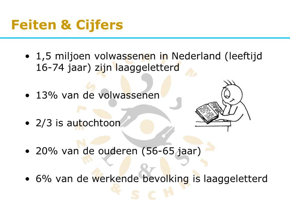Feiten & Cijfers 1,5 miljoen volwassenen in Nederland (leeftijd 16-74 jaar) zijn laaggeletterd 13% van de volwassenen 2/3 is autochtoon 20% van de oud