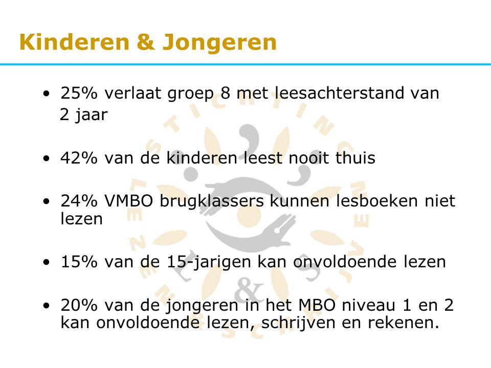 Kinderen & Jongeren 25% verlaat groep 8 met leesachterstand van 2 jaar 42% van de kinderen leest nooit thuis 24% VMBO brugklassers kunnen lesboeken ni