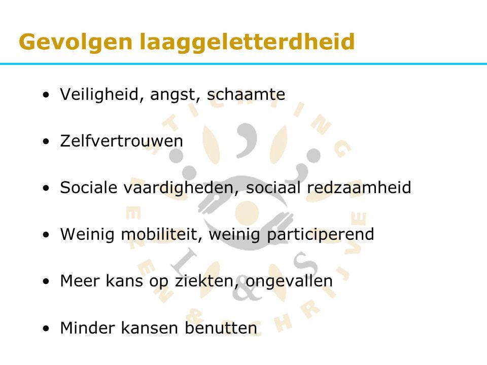 Gevolgen laaggeletterdheid Veiligheid, angst, schaamte Zelfvertrouwen Sociale vaardigheden, sociaal redzaamheid Weinig mobiliteit, weinig participeren