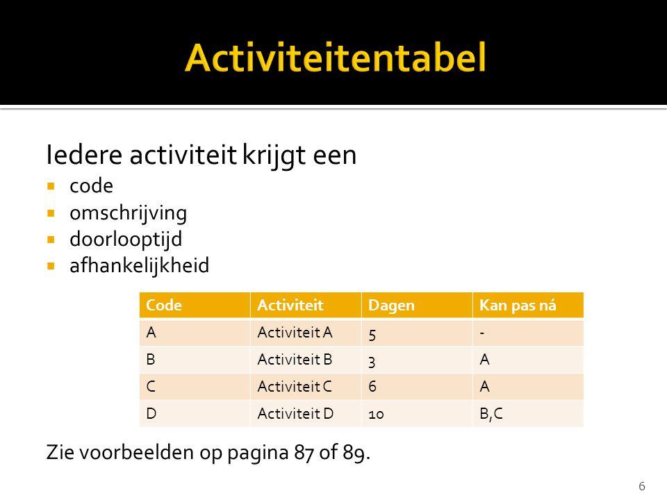 Iedere activiteit krijgt een  code  omschrijving  doorlooptijd  afhankelijkheid Zie voorbeelden op pagina 87 of 89. CodeActiviteitDagenKan pas ná