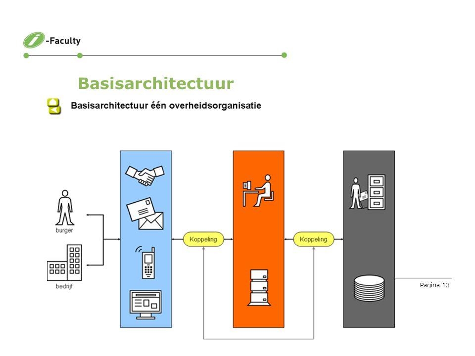 Pagina 13 Basisarchitectuur