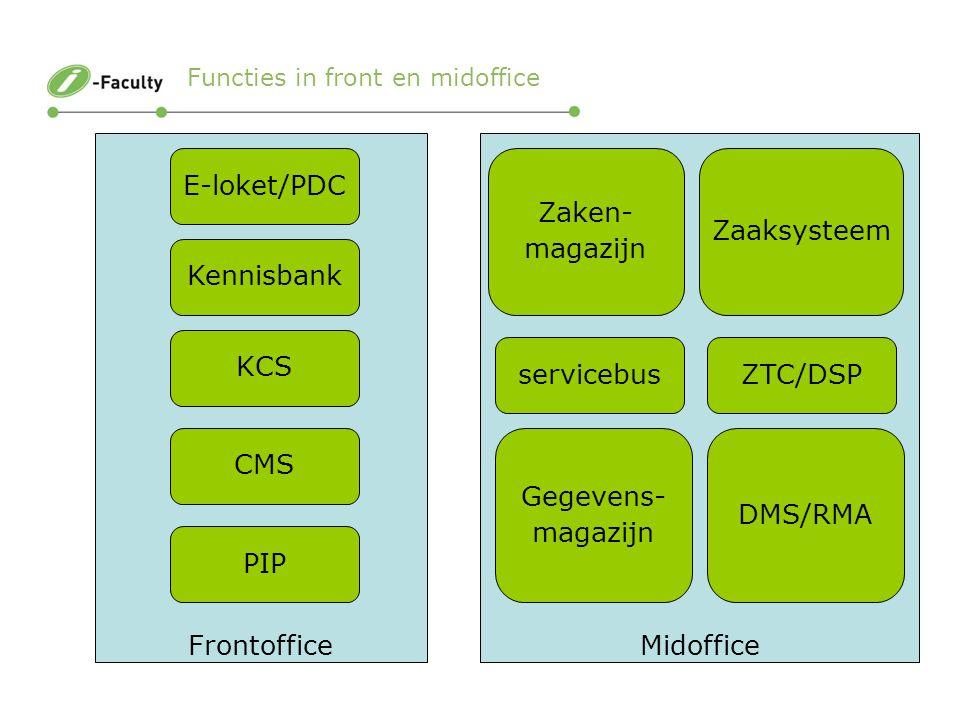 Pagina 16 FrontofficeMidoffice E-loket/PDC Zaaksysteem DMS/RMA Gegevens- magazijn Zaken- magazijn Kennisbank KCS CMS PIP Functies in front en midoffice servicebusZTC/DSP