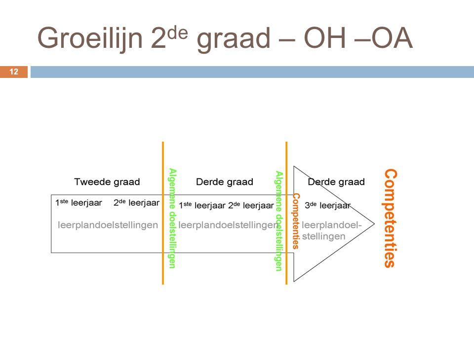 Groeilijn 2 de graad – OH –OA 12