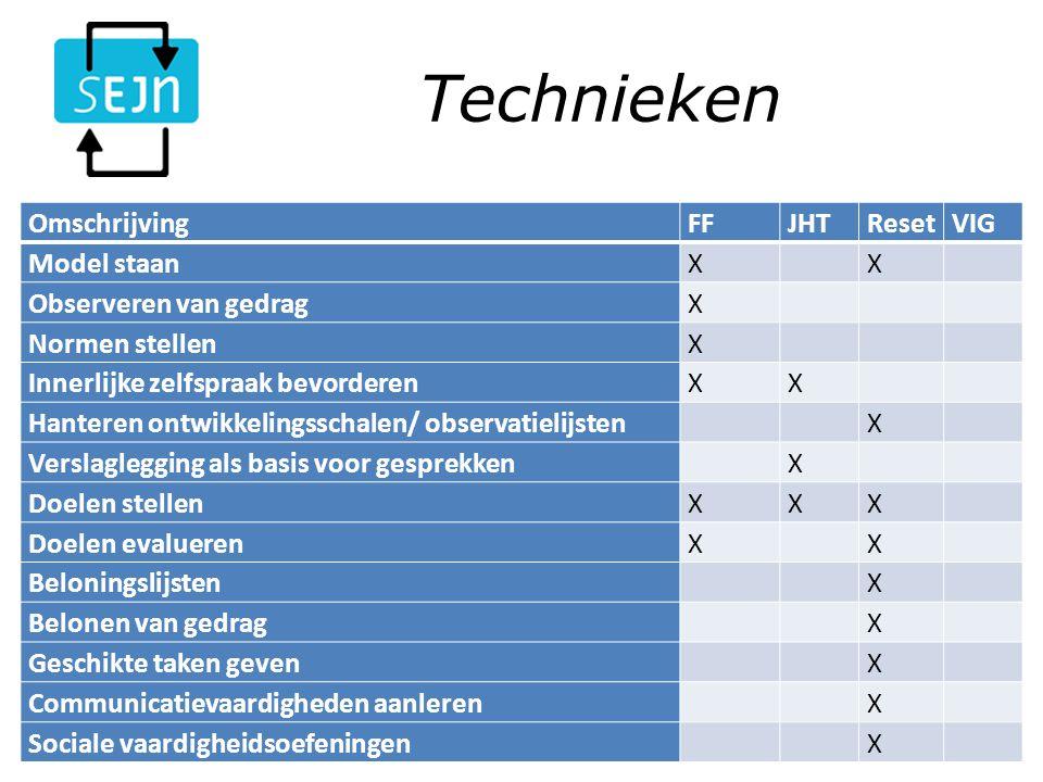 Technieken Samenwerkingsverband Effectieve Jeugdzorg Nederland (SEJN)10-3-2014 OmschrijvingFFJHTResetVIG Model staanX X Observeren van gedragX Normen stellenX Innerlijke zelfspraak bevorderenXX Hanteren ontwikkelingsschalen/ observatielijsten X Verslaglegging als basis voor gesprekken X Doelen stellenXXX Doelen evaluerenX X Beloningslijsten X Belonen van gedrag X Geschikte taken geven X Communicatievaardigheden aanleren X Sociale vaardigheidsoefeningen X