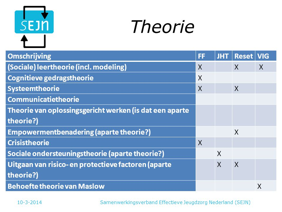 Theorie OmschrijvingFFJHTResetVIG (Sociale) leertheorie (incl.