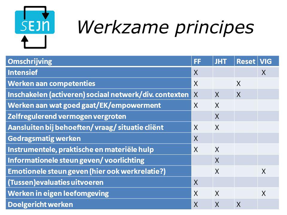 Werkzame principes Samenwerkingsverband Effectieve Jeugdzorg Nederland (SEJN)10-3-2014 OmschrijvingFFJHTResetVIG IntensiefX X Werken aan competentiesX X Inschakelen (activeren) sociaal netwerk/div.
