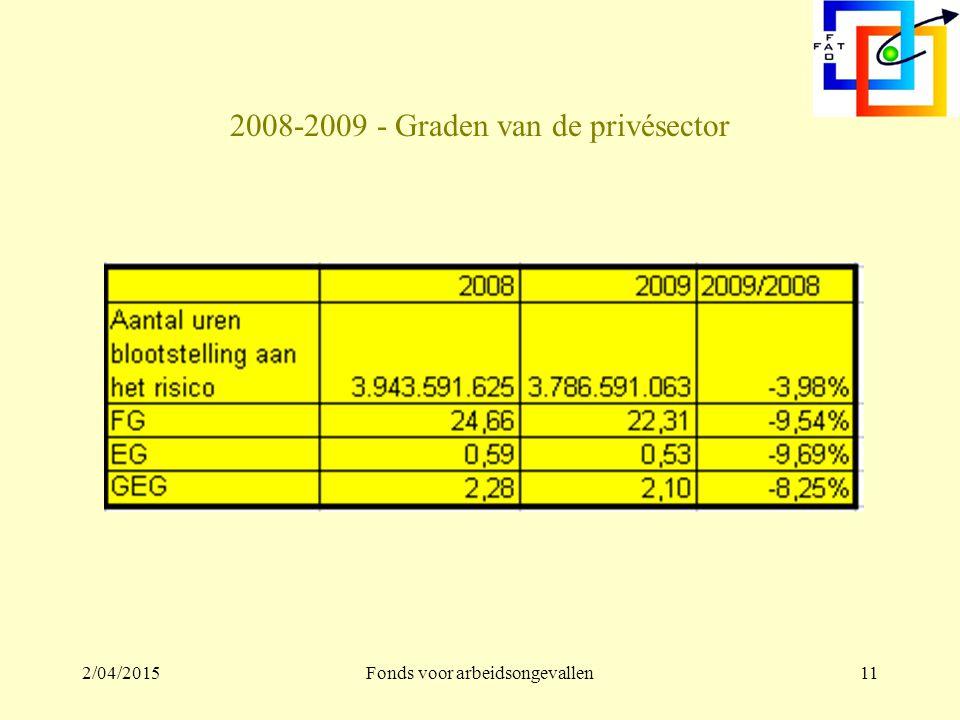2/04/2015Fonds voor arbeidsongevallen10 2008-2009 – alle ongevallen Werkplaats –2008: 165.126 –2009: 145.546 –Verschil: -19.580 2009/2008: -11,86% Arbeidsweg –2008: 23.174 –2009: 22.655 –Verschil: -519 2009/2008: -2,24%