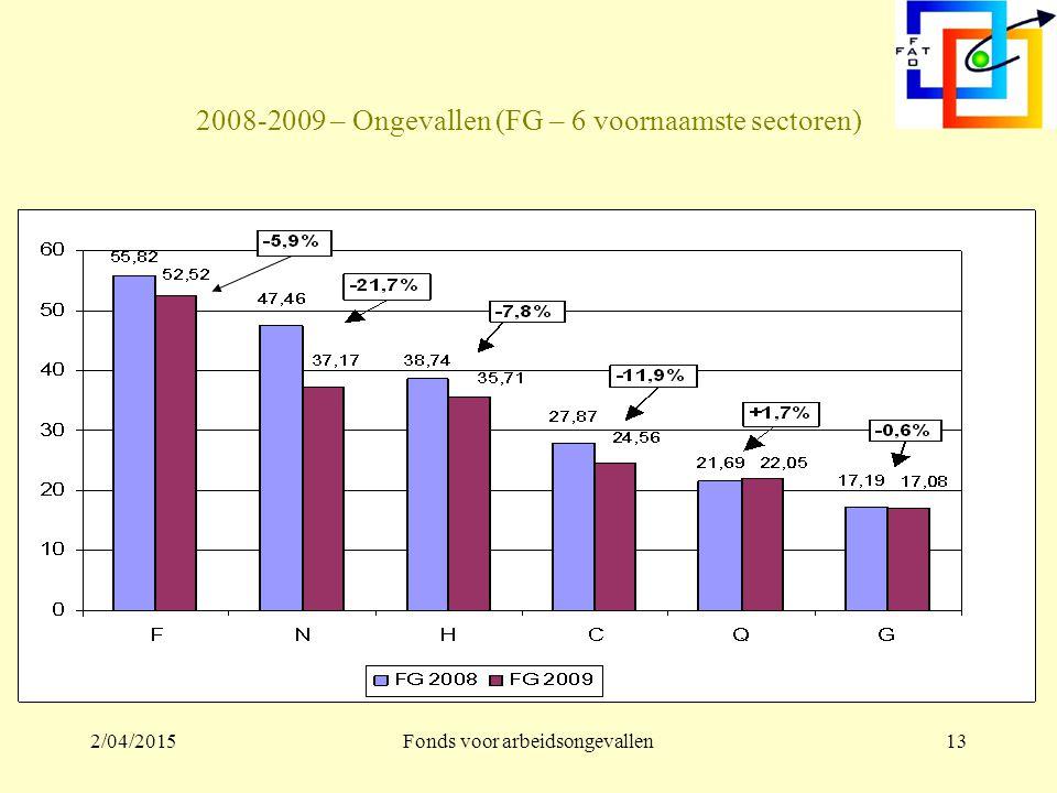 2/04/2015Fonds voor arbeidsongevallen12 2008-2009- Werk – De enige grote sector in groei: Gezondheid en sociale actie (Q) -10,7% -8,9% + 1,5% -1,9% -3,2% -5,5%