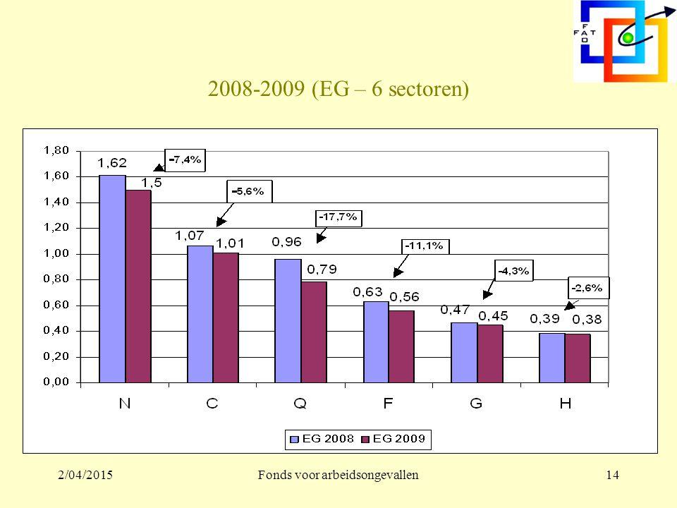 2/04/2015Fonds voor arbeidsongevallen13 2008-2009 – Ongevallen (FG – 6 voornaamste sectoren)