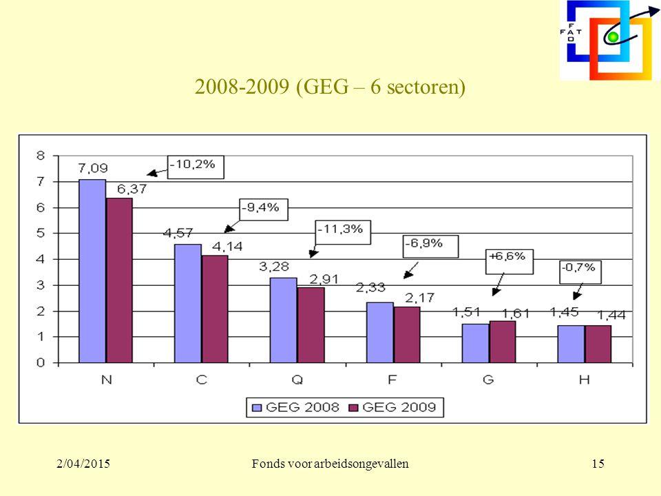 2/04/2015Fonds voor arbeidsongevallen14 2008-2009 (EG – 6 sectoren)