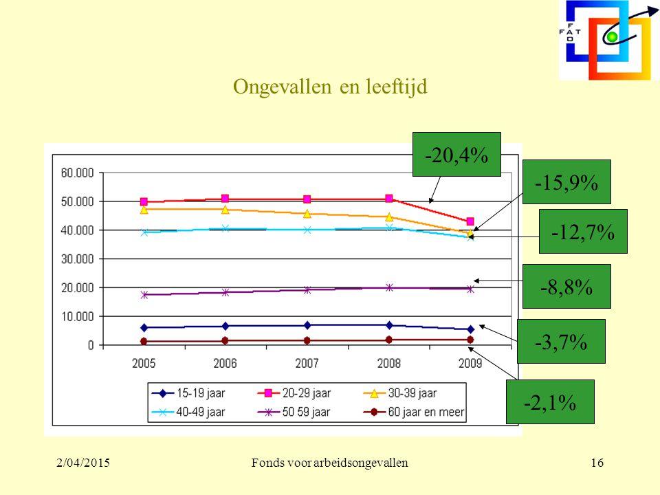 2/04/2015Fonds voor arbeidsongevallen15 2008-2009 (GEG – 6 sectoren)
