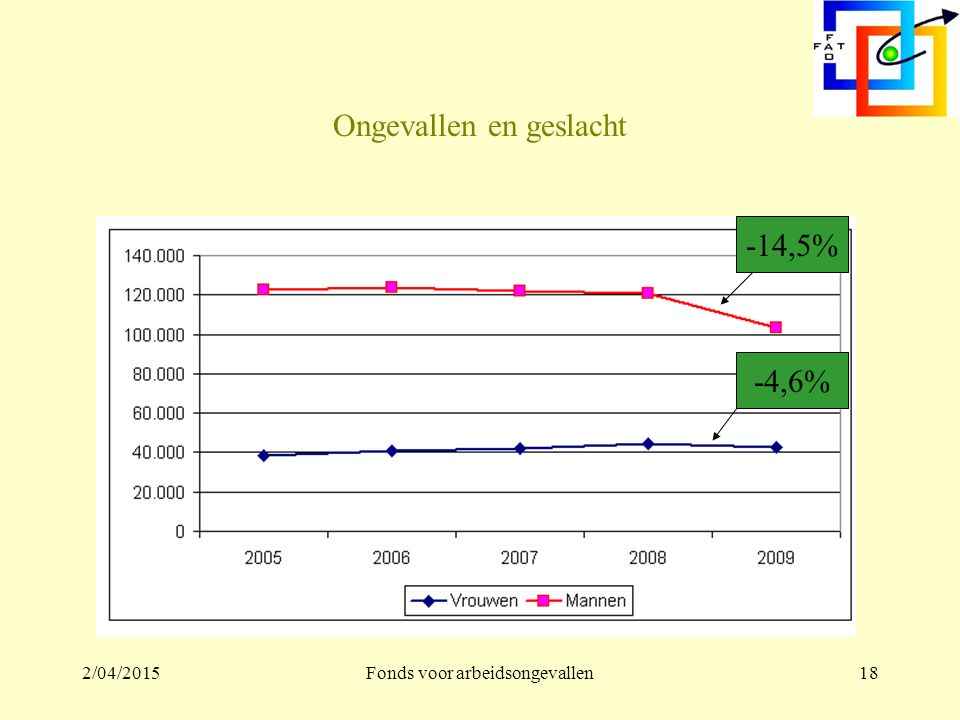2/04/2015Fonds voor arbeidsongevallen17 Evolutie arbeidsongevallen en uren blootstelling naargelang leeftijd (2008 – 2009)