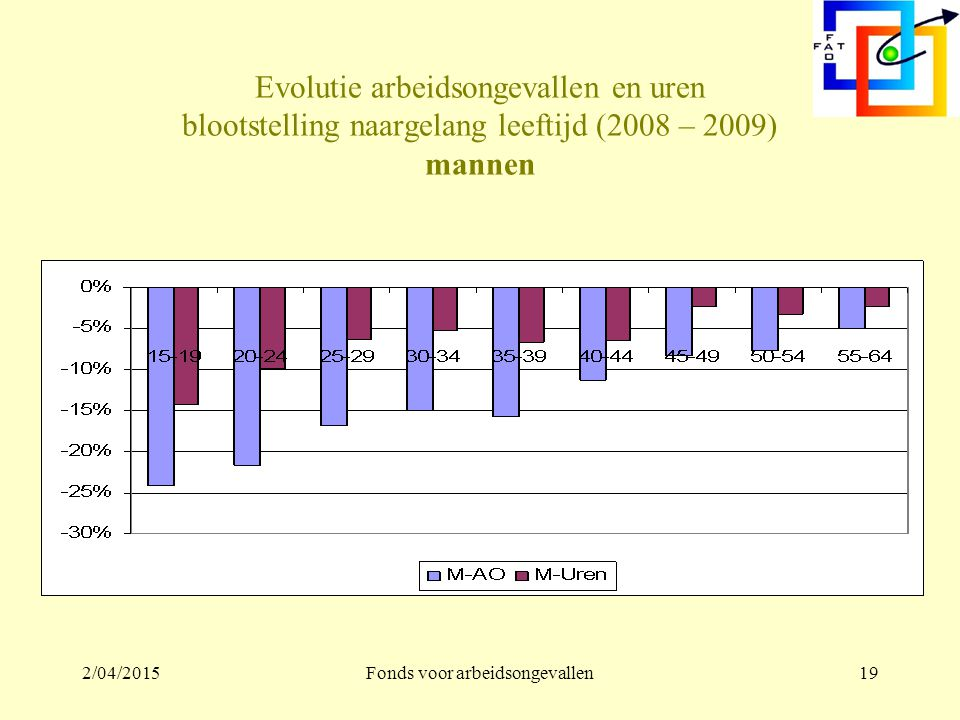 2/04/2015Fonds voor arbeidsongevallen18 Ongevallen en geslacht -14,5% -4,6%