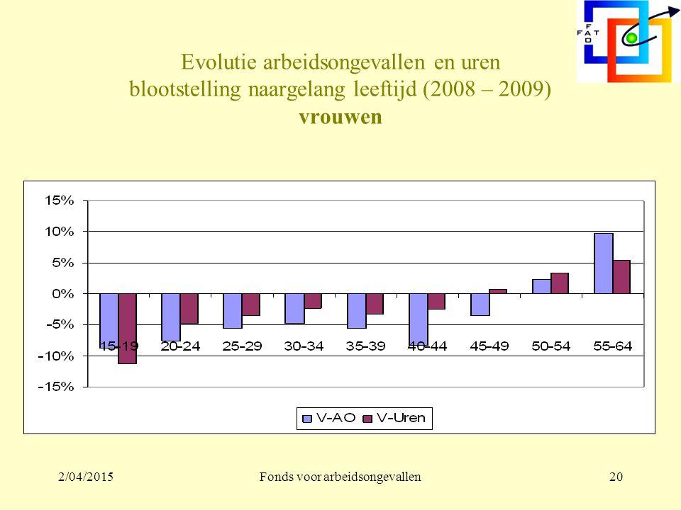 2/04/2015Fonds voor arbeidsongevallen19 Evolutie arbeidsongevallen en uren blootstelling naargelang leeftijd (2008 – 2009) mannen