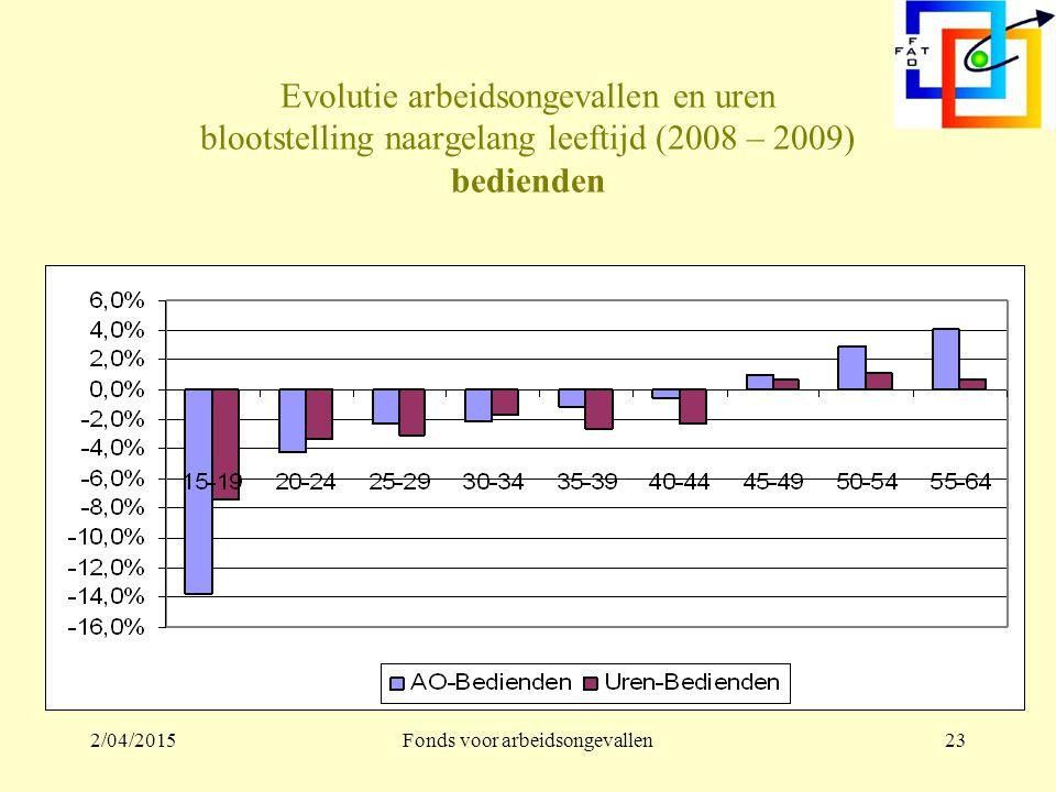 2/04/2015Fonds voor arbeidsongevallen22 Evolutie arbeidsongevallen en uren blootstelling naargelang leeftijd (2008 – 2009) arbeiders