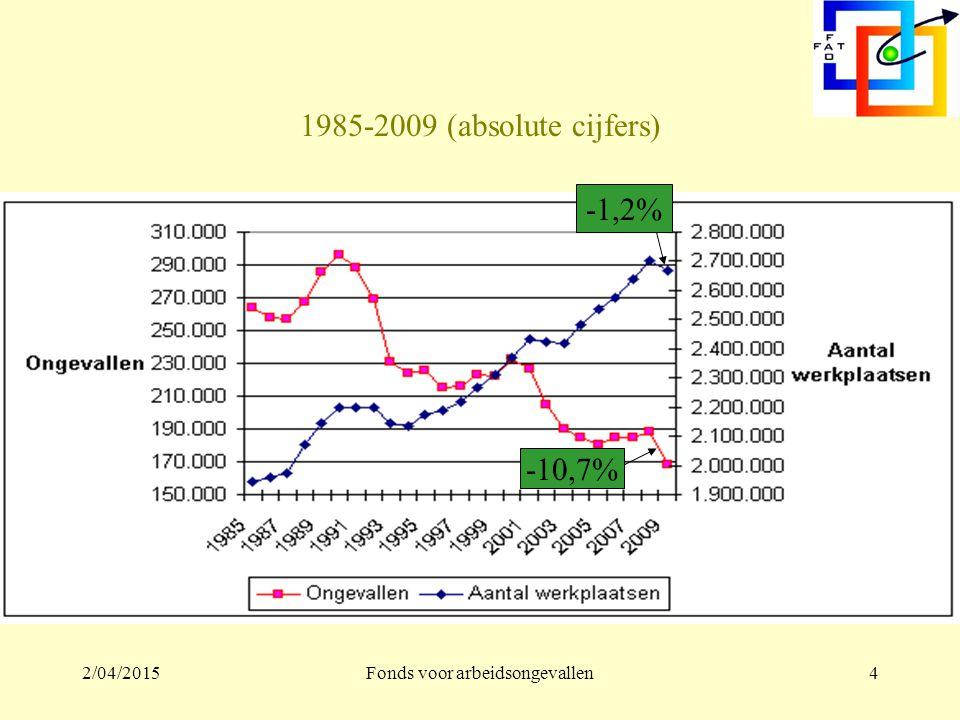 2/04/2015Fonds voor arbeidsongevallen4 1985-2009 (absolute cijfers) -1,2% -10,7%