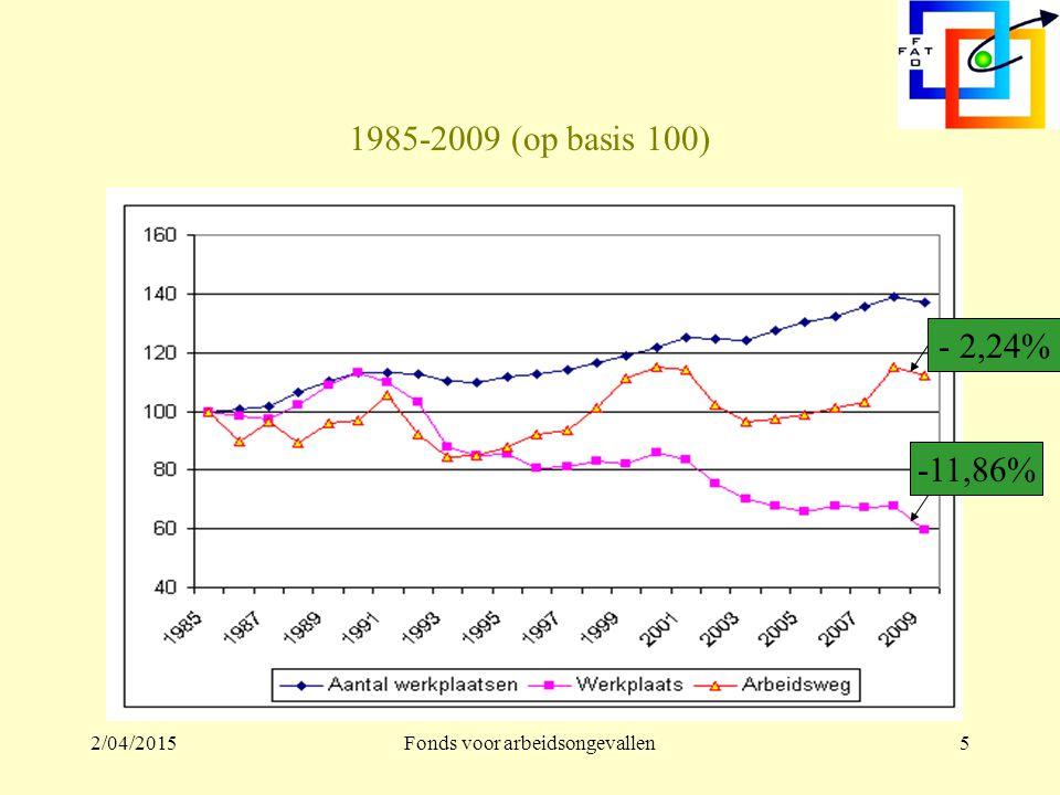 2/04/2015Fonds voor arbeidsongevallen5 1985-2009 (op basis 100) -11,86% - 2,24%