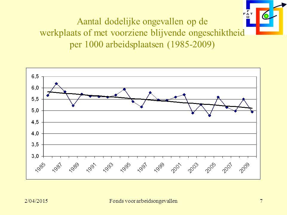 2/04/2015Fonds voor arbeidsongevallen7 Aantal dodelijke ongevallen op de werkplaats of met voorziene blijvende ongeschiktheid per 1000 arbeidsplaatsen (1985-2009)