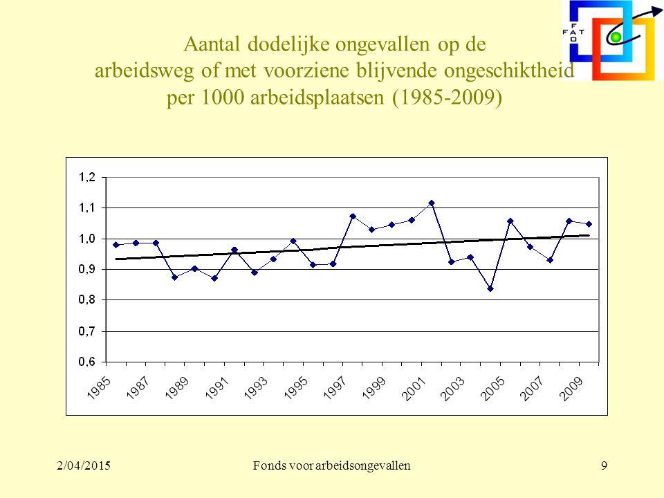 2/04/2015Fonds voor arbeidsongevallen9 Aantal dodelijke ongevallen op de arbeidsweg of met voorziene blijvende ongeschiktheid per 1000 arbeidsplaatsen (1985-2009)