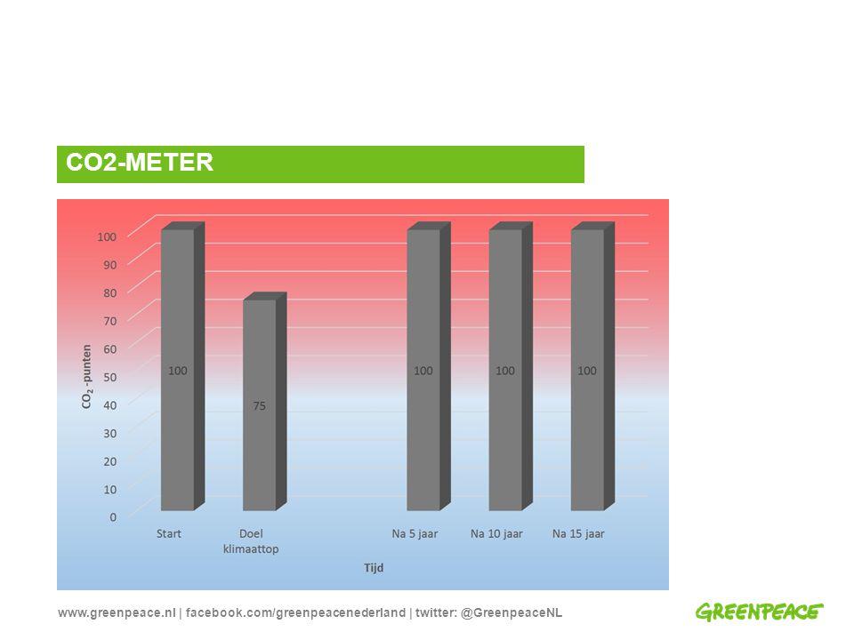 www.greenpeace.nl | facebook.com/greenpeacenederland | twitter: @GreenpeaceNL CO2-METER