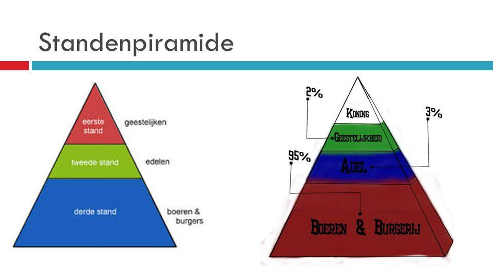 Standenpiramide