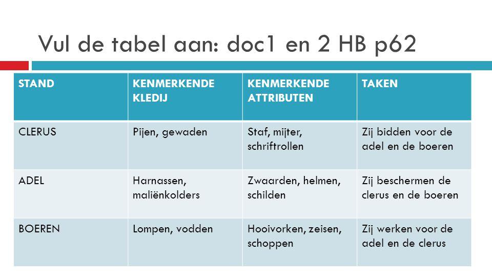 Vul de tabel aan: doc1 en 2 HB p62 STANDKENMERKENDE KLEDIJ KENMERKENDE ATTRIBUTEN TAKEN CLERUSPijen, gewadenStaf, mijter, schriftrollen Zij bidden voo