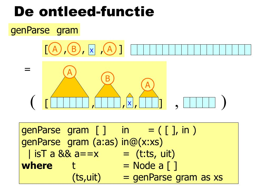 De ontleed-functie [,,, ] A B x A x ABA genParse gram = (, ) genParse gram [ ] in = ( [ ], in ) genParse gram (a:as) in@(x:xs) | isT a && a==x= (t:ts, uit) wheret= Node a [ ] (ts,uit)= genParse gram as xs