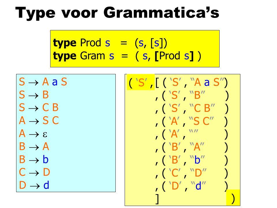 Type voor Grammatica's S  A a S | B | C B A  S C |  B  A | b C  D D  d S  A a S S  B S  C B A  S C A   B  A B  b C  D D  d [ ( 'S', A a S ), ( 'S', B ), ( 'S', C B ), ( 'A', S C ), ( 'A', ), ( 'B', A ), ( 'B', b ), ( 'C', D ), ( 'D', d ) ] ( 'S', ) type Prod s = (s, [s]) type Gram s = ( s, [Prod s] )